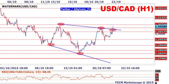 USD/CAD: La BoC plaide pour un dollar canadien faible.