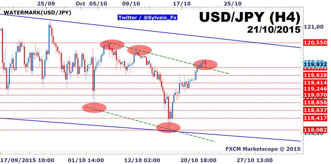 USD/JPY: Breakout haussier, prochaine cible à 120.22 JPY.