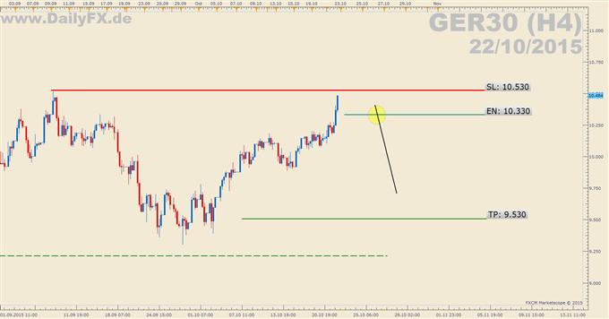 Trading Setup: Short GER30