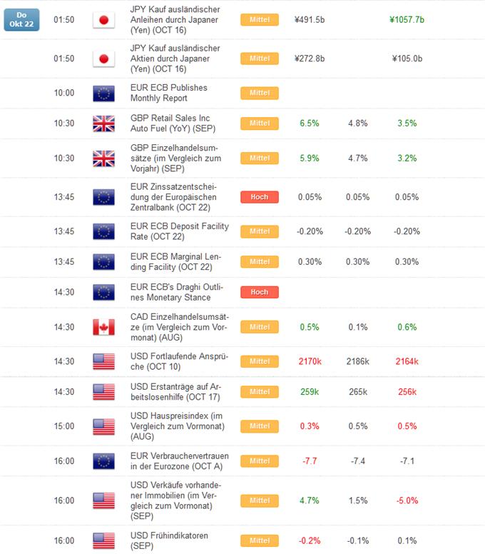 Kurzer Marktüberblick 23.10.2015
