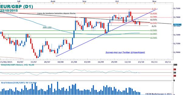 EUR/GBP : La livre-sterling profite des ventes au détail britanniques en amont de la BCE