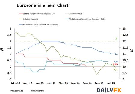 EUR/USD: Stellt die EZB heute weitere geldpolitische Sondermaßnahmen in Aussicht?