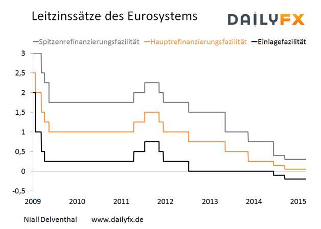 EZB-Rat rührt Leitzinssätze des Eurosystems nicht an