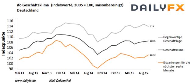 """EURUSD: Die EZB geht keinen Schritt, doch deutet weiteres """"Money-Printing"""" an. Was bietet die kommende Woche?"""