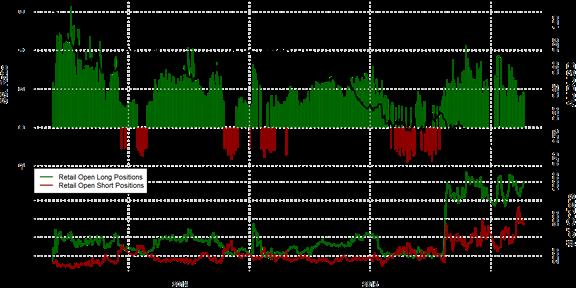 SSI FXCM : Le positionnement des traders sur la paire AUDUSD au 22 octobre 2015