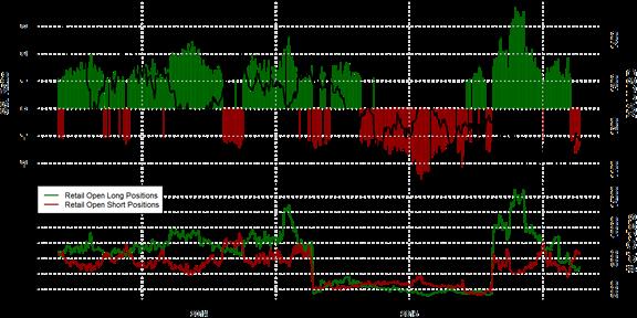 SSI FXCM : Le positionnement des traders sur l'once d'or au 22 octobre 2015