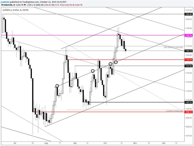 Gold: 1155 ist wirklich von Bedeutung für die kurzfristige, bullische Alternative