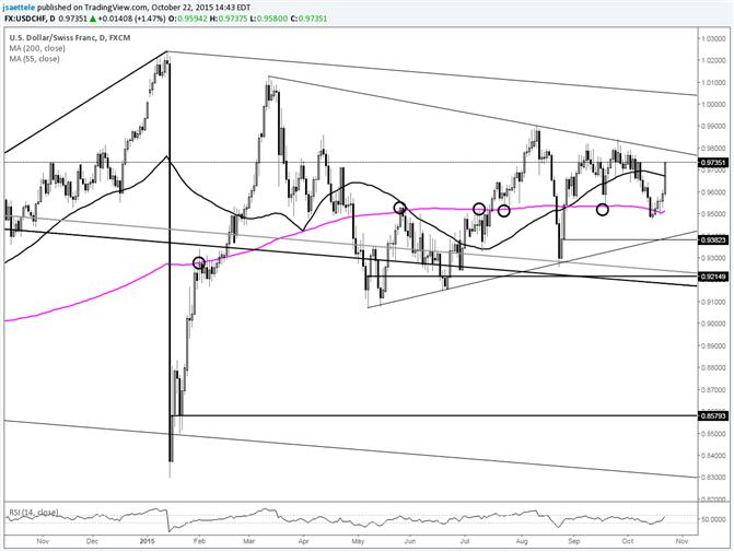 USD/CHF Screams Towards 7 Month Trendline