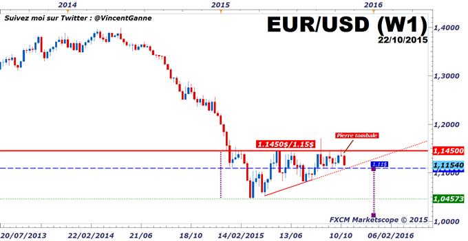 Cours_de_l'euro-dollar_:_La_BCE_relance_la_tendance_baissière_de_fond_de_l'euro,_la_bourse_en_bénéficie