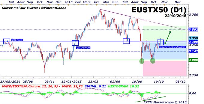 Cours de l'euro-dollar : La BCE relance la tendance baissière de fond de l'euro, la bourse en bénéficie