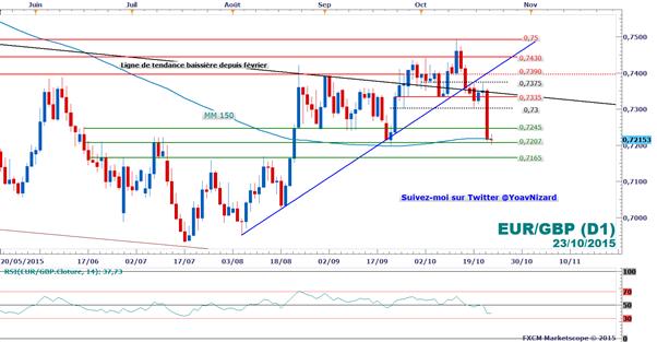 FXCM : La paire EUR/GBP chute après les déclarations de Mario Draghi