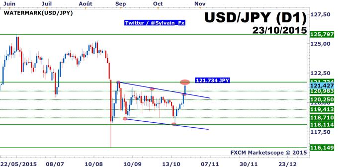 FXCM: USD/JPY la patience est finalement récompensée, breakout haussier!
