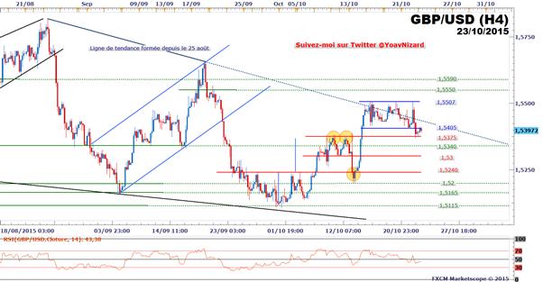 GBP/USD : Le taux de change recule et sort par le bas d'un trading range
