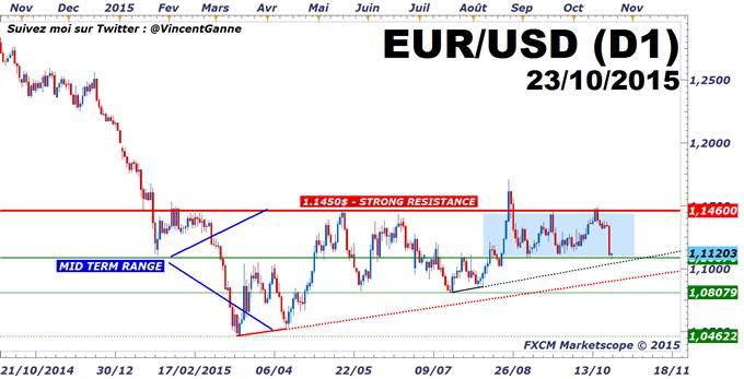 Euro-Dollar (EURUSD) : le cours de l'euro-dollar teste LE seuil décisif des 1.1090$. Attention.