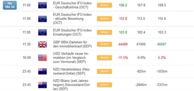 Kurzer Marktüberblick 27.10.2015