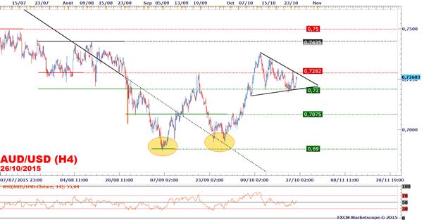 FXCM - AUD/USD : Le cours débute la semaine par un gap haussier