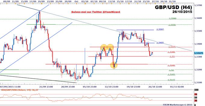 FXCM - GBP/USD : Rebond technique sur le seuil à 1,53$