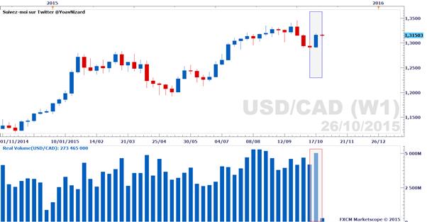 Cours de trading forex
