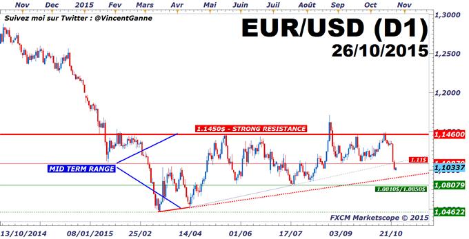 FXCM_-_EuroDollar_:_le_cours_de_l'euro-dollar_sous_l'impact_d'un_agenda_monétaire_de_premier_rang