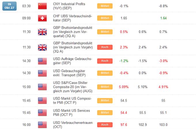 Kurzer Marktüberblick 28.10.2015