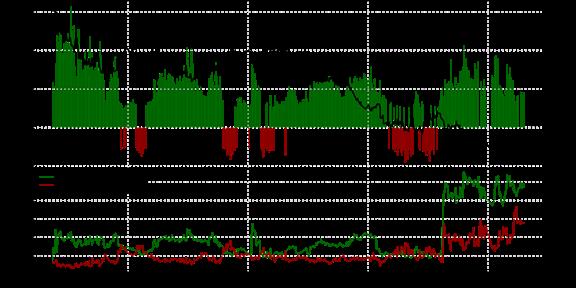 SSI FXCM : Le positionnement des traders sur la paire AUD/USD au mardi 27 octobre 2015