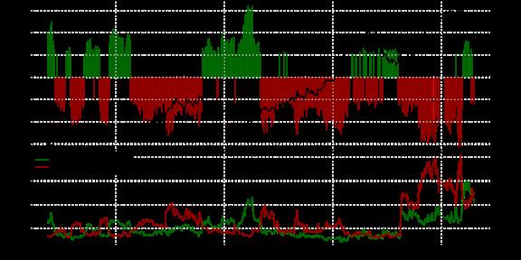SSI FXCM : Le positionnement des traders sur la paire USD/CAD au mardi 27 octobre 2015