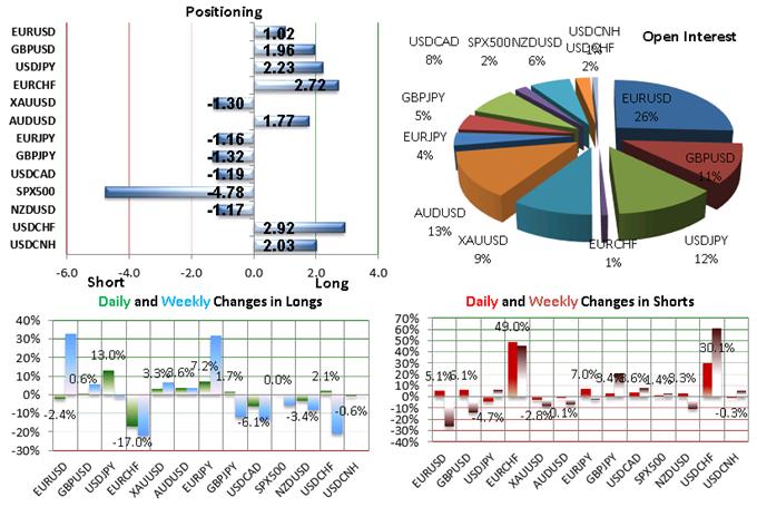 SSI FXCM : Le positionnement des traders sur les paires de devises majeures au mardi 27 octobre 2015