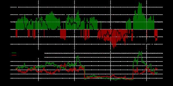 SSI FXCM : Le positionnement des traders sur l'once d'or au mardi 27 octobre 2015