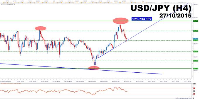 USD/JPY: La FED se doit de rassurer les marchés lors du prochain FOMC.