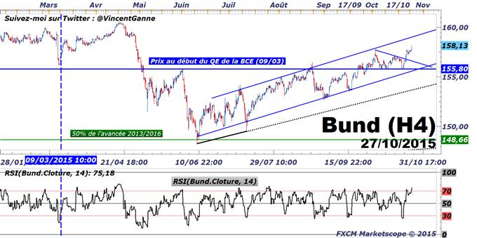 """BUND : les taux souverains """"cœurs"""" sous pression avant la Réserve Fédérale"""