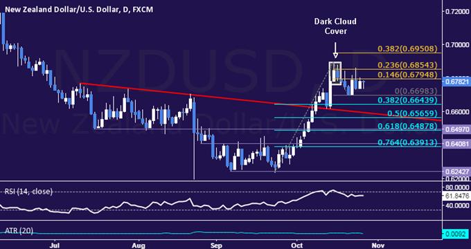 NZD/USD Technical Analysis: Passing on Short Trade Setup