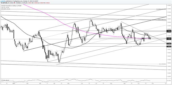 GBP/USD Follows Through from Bearish Candles
