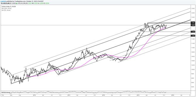 USDOLLAR Not Yet Confirming EUR/USD Breakdown