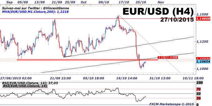 Euro-Dollar (EUR/USD) : la zone technique des 1.1075$/1.1130$, idéale pour une stratégie de vente