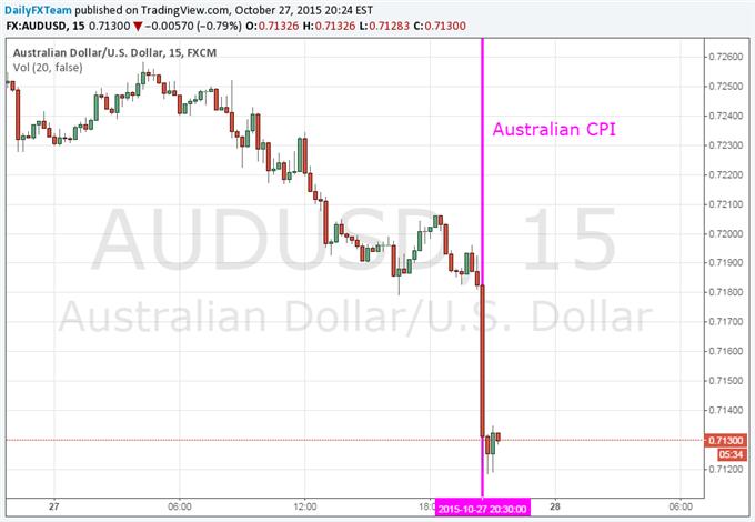 Aussie Dollar Falls as Stagnant CPI Data Fuels RBA Rate Cut Bets