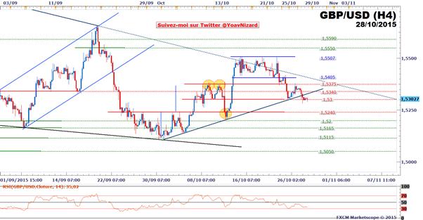 GBP/USD : Le cours sans direction en amont de la Réserve Fédérale