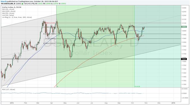 Price & Time: USDOLLAR – Quarterly Opening Range Break Ahead?