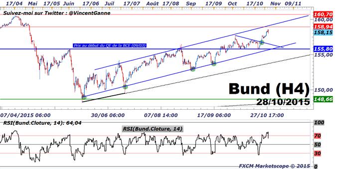 BUND : un canal graphique haussier bien construit pour le contrat de taux long allemand