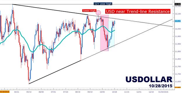 An Exuberantly Bullish US Dollar Awaits the Fed