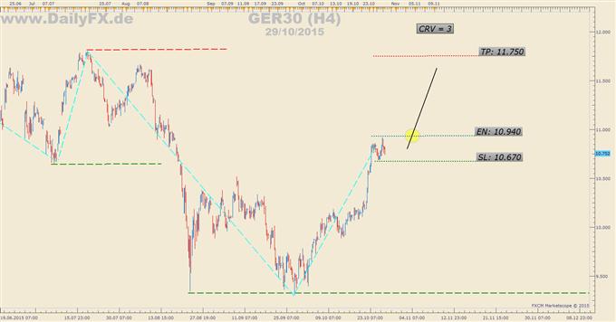 Trading Setup: Long GER30