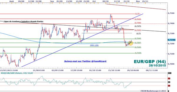FXCM - EUR/GBP : La livre-sterling sous pression après la croissance britannique