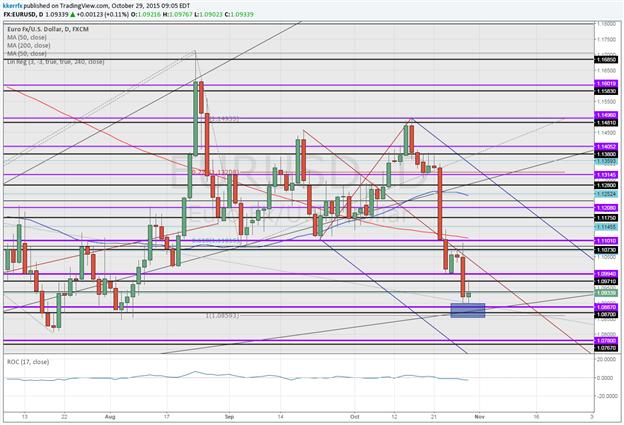 Price & Time: EUR/USD – Make or Break Level Here?