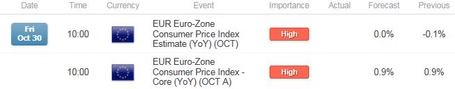 EUR/USD Rebound to Fizzle on Dismal Euro-Zone CPI Report