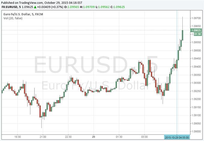 Euro Rises After Positive German Unemployment Data