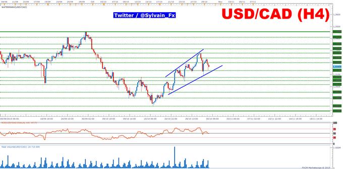 FXCM - USD/CAD: Le PIB canadien sera source de volatilité pour le taux de change.
