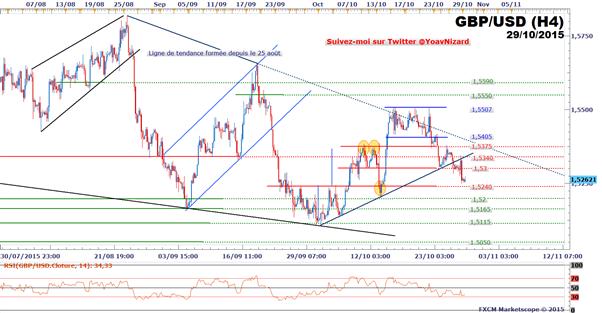 FXCM - GBP/USD : Le taux de change baisse après la Fed