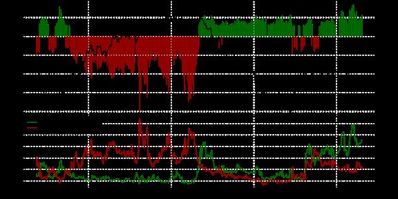 SSI FXCM : Le positionnement des traders sur la paire GBP/USD au jeudi 29 octobre 2015