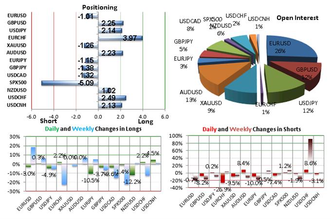 SSI FXCM : Le positionnement des traders sur les paires de devises majeures au jeudi 29 octobre 2015