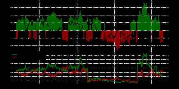 SSI FXCM : Le positionnement des traders sur l'once d'or au jeudi 29 octobre 2015