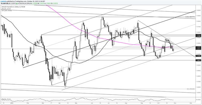 GBP/USD Critical Support Near 1.5225